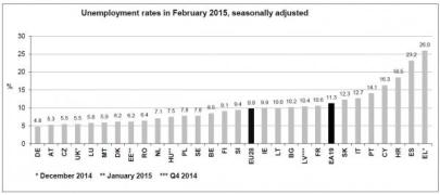 Europen Unemployment Feb 2015_0