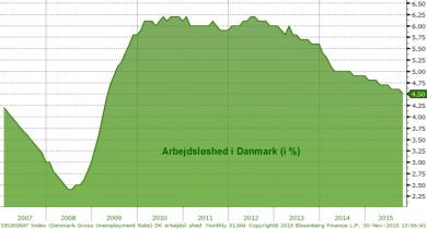 DK arbejdsløshed 30.11.15