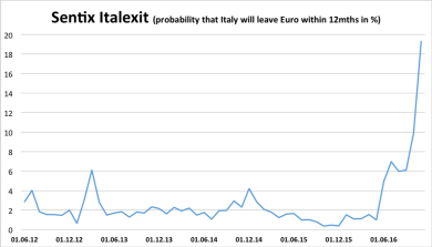 italexit301116