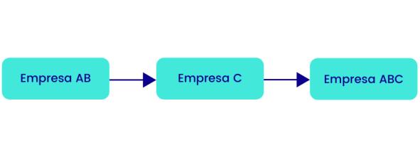 ilustracao-do-que-e-uma-incorporacao-de-empresas