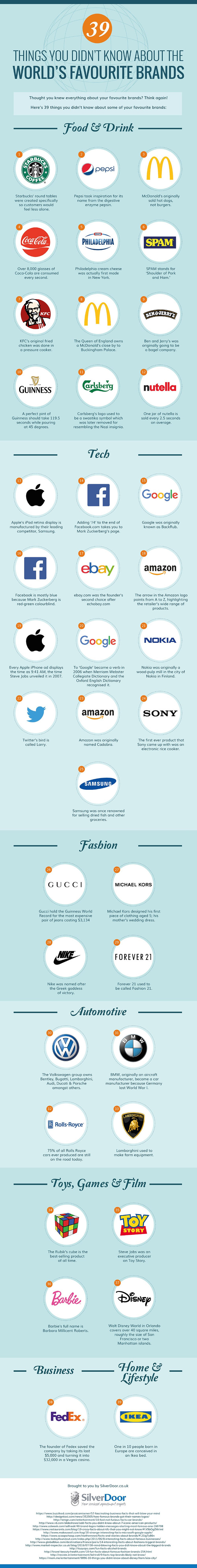 39-facts-worlds-favourite-brands