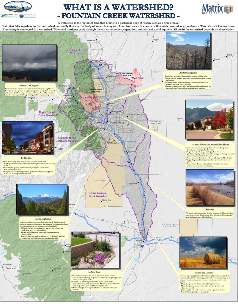 """What is a Watershed?"" This poster from the Fountain Creek Watershed Flood Control and Greenway District details the watershed."