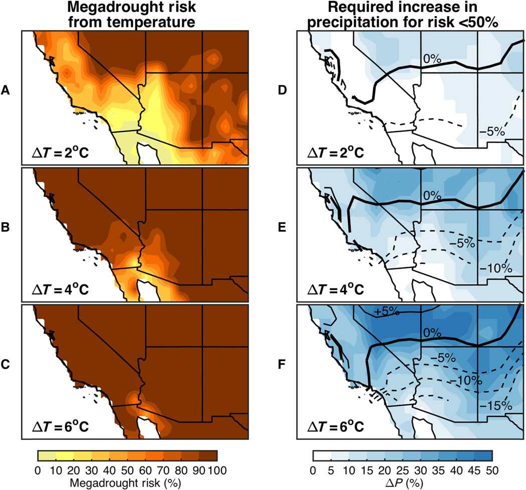 Maps of megadrought risk for the American Southwest under different levels of warming, and the required increase in precipitation to compensate for that warming.