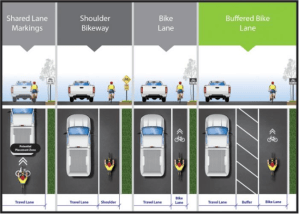 Buffered lanes put more space between cyclists and traffic.