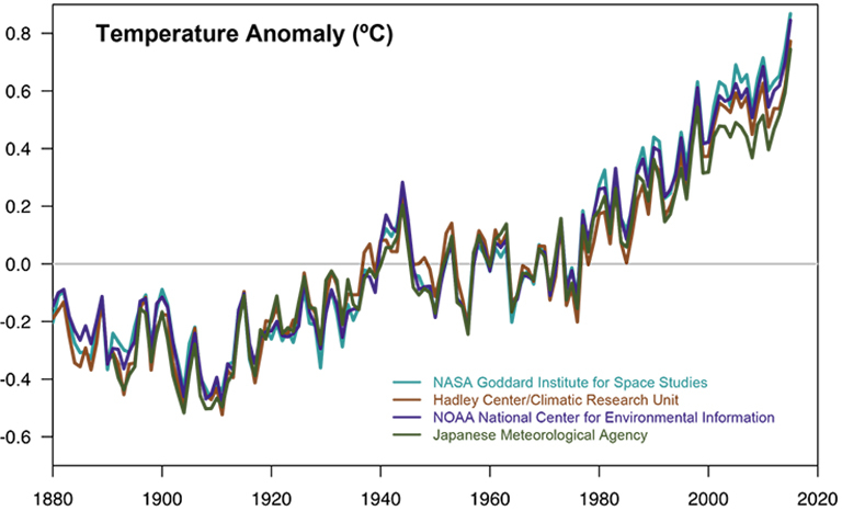 Temperature data from four international science institutions. All show rapid warming in the past few decades and that the last decade has been the warmest on record. Data sources: NASA's Goddard Institute for Space Studies, NOAA National Climatic Data Center, Met Office Hadley Centre/Climatic Research Unit and the Japanese Meteorological Agency.  https://climate.nasa.gov/scientific-consensus/