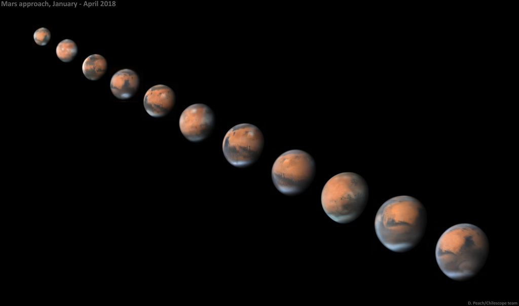 Since the distance from Earth to Mars changes drastically as the planets orbit the Sun, Mars' appearance changes dramatically. Mars is bright now, and it's getting closer and brighter still as it orbits toward its 2018 opposition and closest approach to Earth in late July.