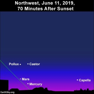 The view of the western evening sky from mid-northern latitudes on June 11, 2019.