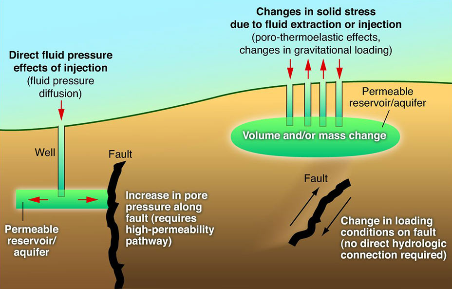 Graphic showing how induced earthquakes occur