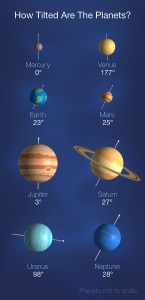 This graphic shows how much each planet in our solar system tilts on its axis. Notice how Uranus is tilted a whopping 98 degrees!