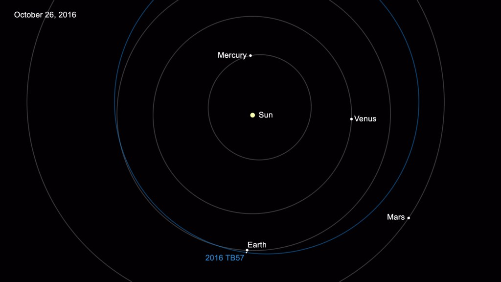 The 15,000th near-Earth asteroid is designated 2016 TB57, discovered on Oct. 13, 2016, by observers at the Mount Lemmon Survey, an element of the NASA-funded Catalina Sky Survey in Tucson, Arizona. There's an average of 30 new discoveries added each week.