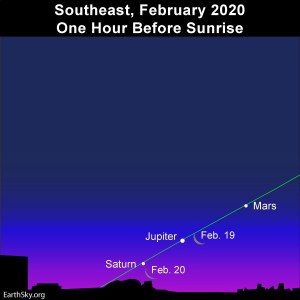On the above sky chart above, we don't show the moon for February 18, 2020, because – from a good swath of North America – it'll actually be in front of Mars, and covering over the red planet. The moon, forever in motion in front of the constellations of the zodiac, swings in the vicinity of Jupiter on February 19 and to the south of Saturn on February 20.