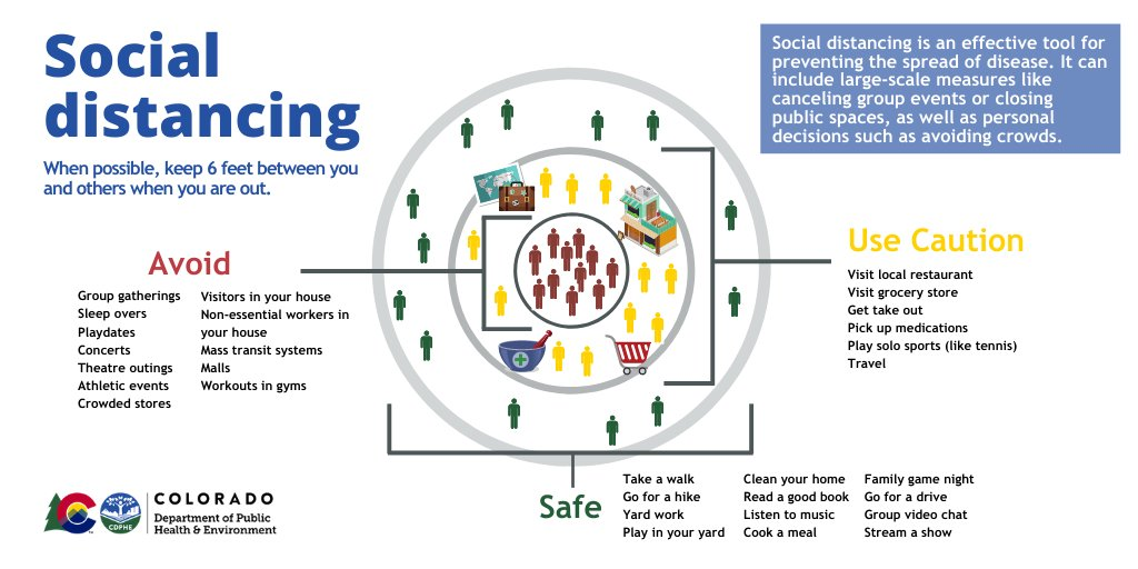 This graphic from the Colorado Department of Public Health and Environment illustrates the concept of social distancing.