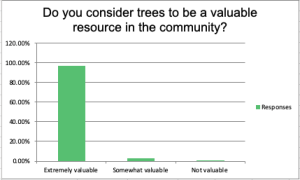 Last year, the city of Colorado Springs conducted a survey as part of the Urban Canopy Assessment. This chart shows how the public responded. Nearly all of the people who participated said they consider trees to be a valuable resource to the community. The Urban Forest Management Plan is the next step in this process.