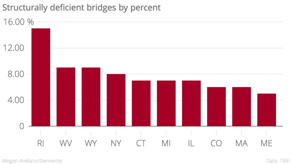 Six percent of Colorado's bridges are structurally deficient.
