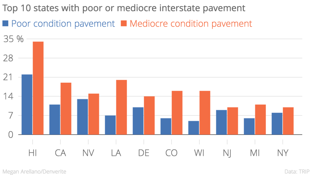 Six percent of Colorado's interstate pavement is in poor condition and 16 percent is in mediocre condition, according to the report.