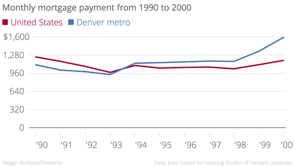 In 1994, Denver metro's mortgage payments were $34 above the national average.