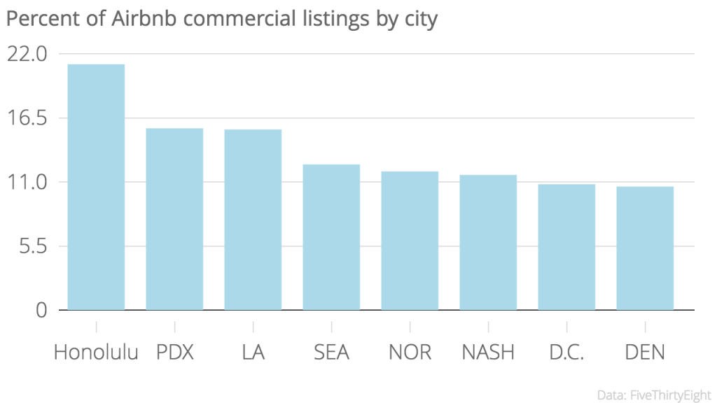 Across all markets, FiveThirtyEight found that 9.7 percent of listings are commercial.