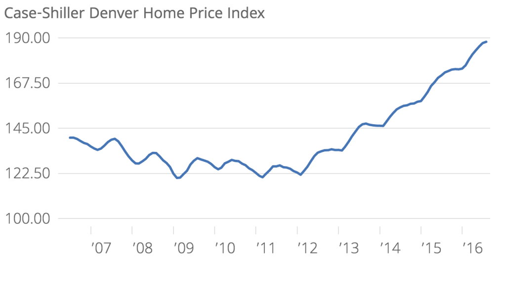 In the index, 100 represents home prices in January 2000.