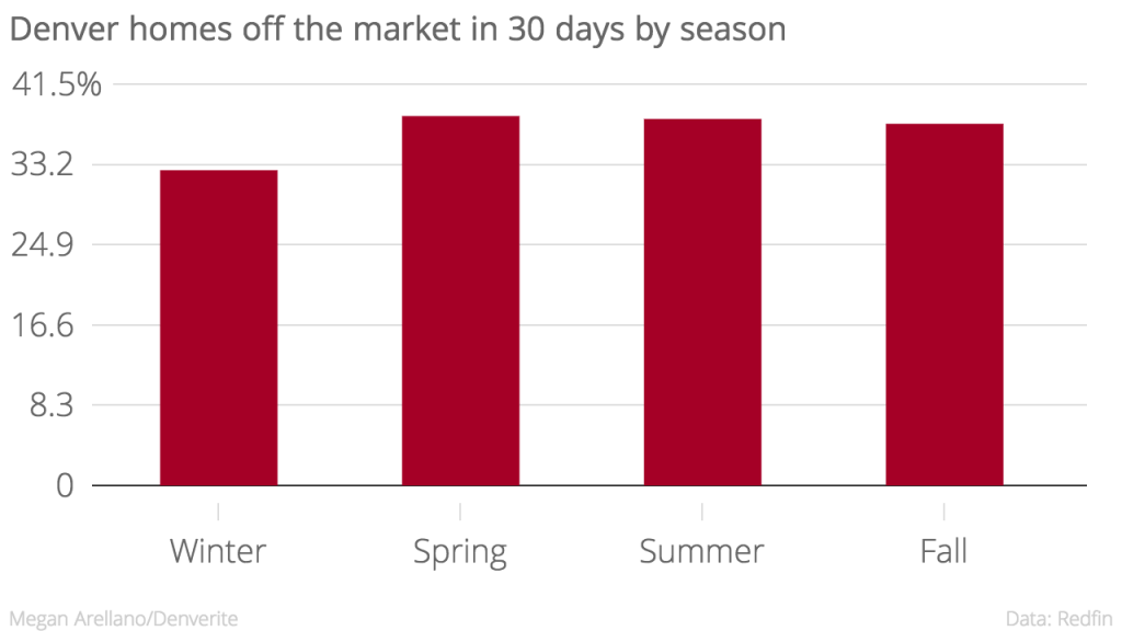 Spring was the best season for getting a homes off the market within 30 days.