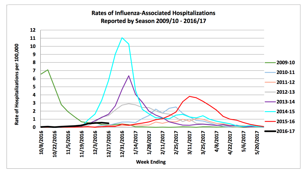 Comparison of flu hospitalizations by week since 2009. (Courtesy of the Colorado Department of Public Health and Environment)
