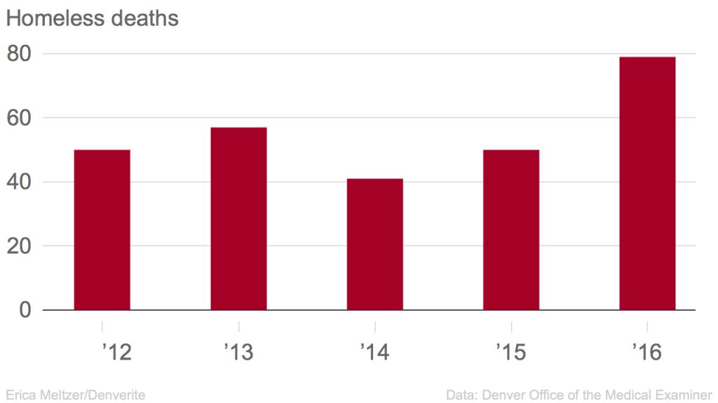 Homeless deaths by year. (Erica Meltzer/Denverite)