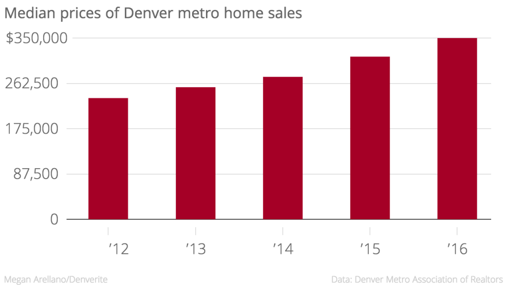 Median sold prices went up nearly $36,000 from 2015 to 2016.