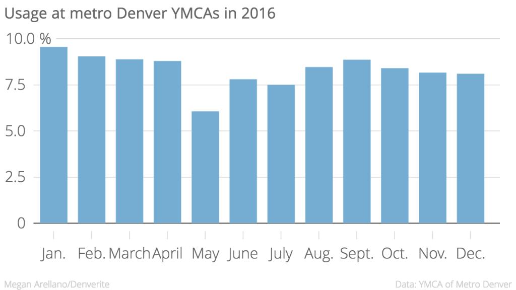 Data courtesy of YMCA of Metropolitan Denver.