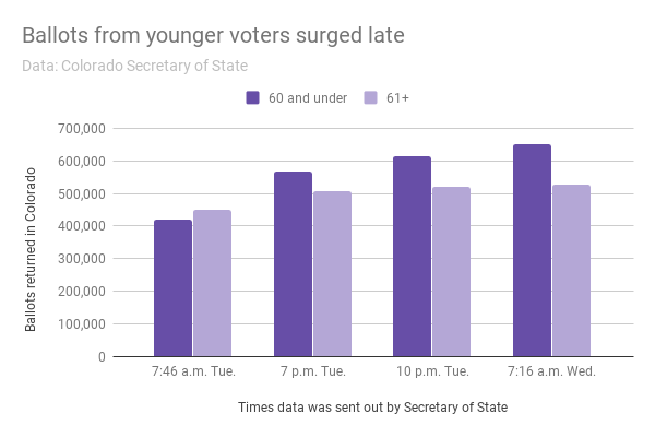 Younger voters surged late in 2017.