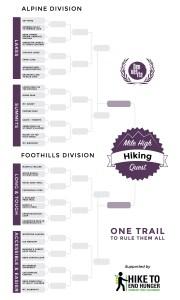 Denverite's Mile High Hiking Quest bracket.