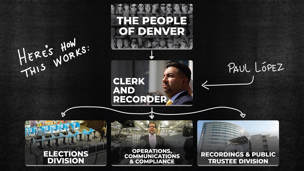 How the Denver Office of the Clerk and Recorder Operates.