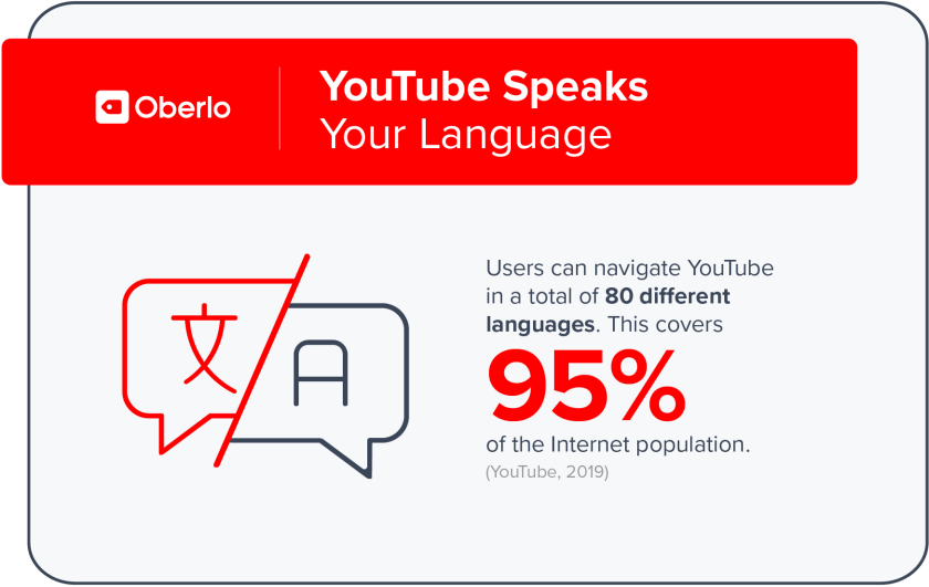 Youtube is available in 80 languages