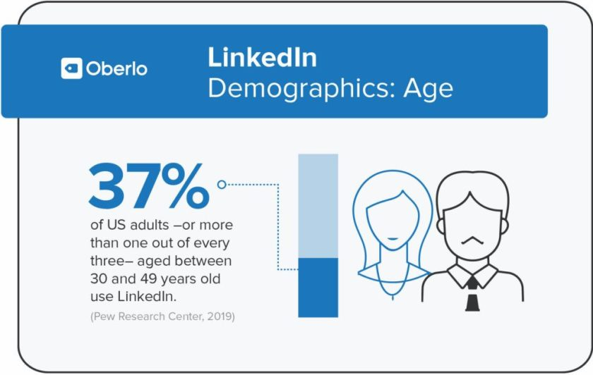 linkedin demographics by age