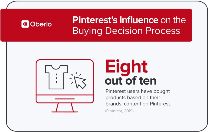 Pinterest's Influence on the buying decision