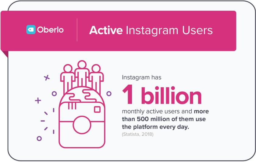 How Many People Use Instagram