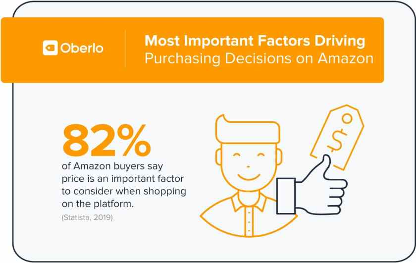 Most Important Factors Driving Purchasing Decisions on Amazon