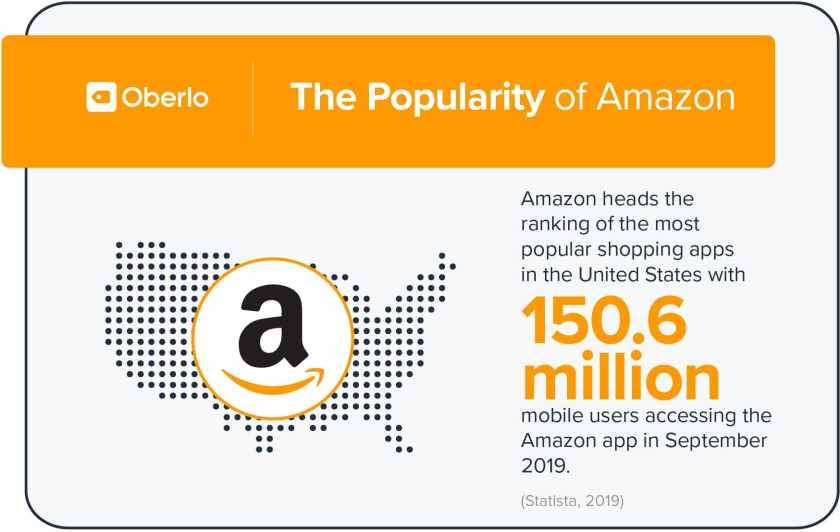 number of amazon app users