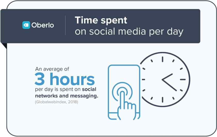 How much time do people spend on Social Media?