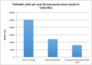 tuna limits