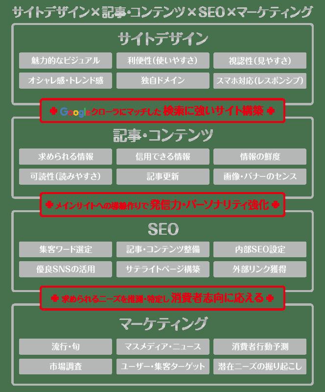 solution_chart2_【TORU CHANG DESIGN】サイトデザイン・記事コンテンツ・Google/SEO・マーケティング・WEBコンサルティング