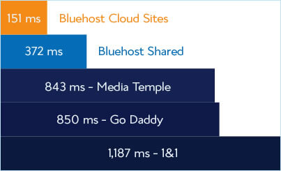 Bluehost Cloud Sites vs Bluehost Shared Hosting vs Media Temple vs GoDaddy vs 1&1 Hosting