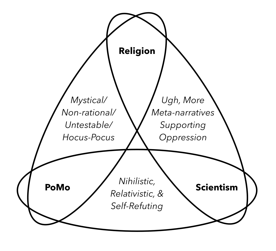 Religion Postmodernism And Science Frenemies