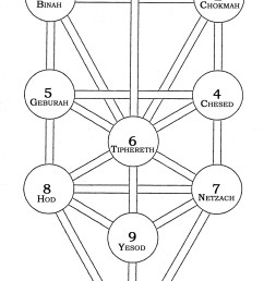 the tree of life the names of the spheres illustration from practical qabalah [ 1146 x 2052 Pixel ]