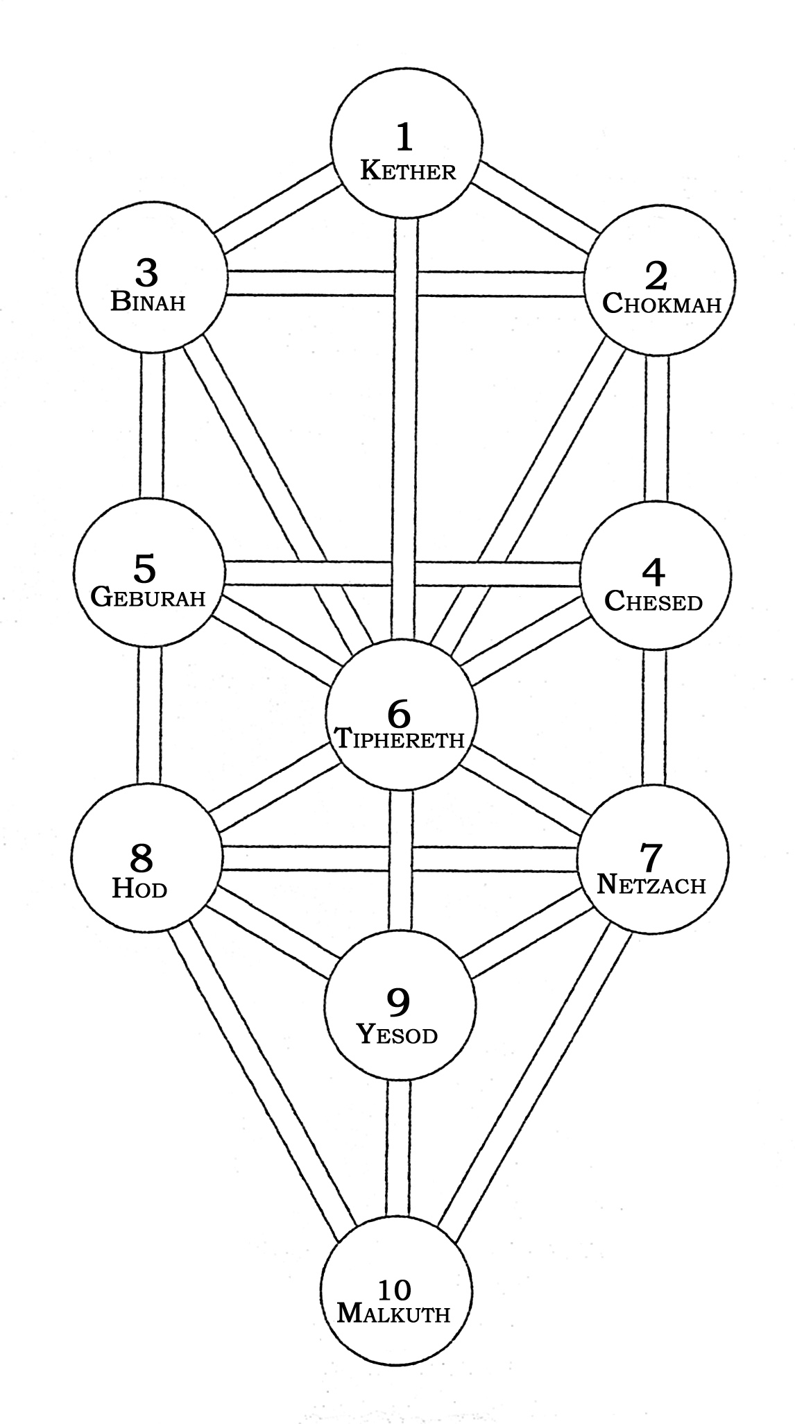 hight resolution of the tree of life the names of the spheres illustration from practical qabalah