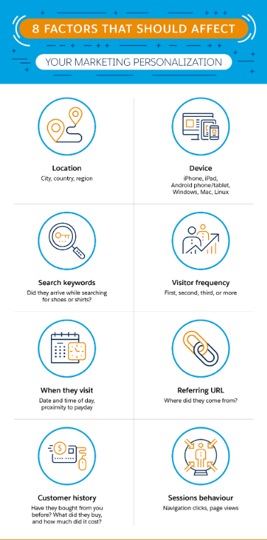 Infographic on factors that affect Personalization