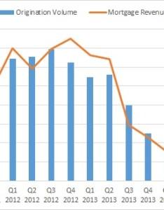 As also wells fargo sees  growth despite shrinking interest margin higher rh forbes
