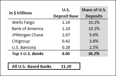 How Much In Domestic And Foreign Deposits Did The Largest