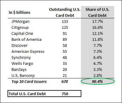 The Four Largest Card Issuers Now Hold 60% Of All U.S