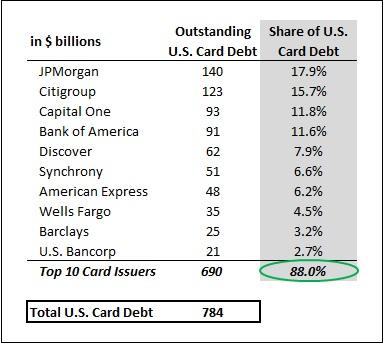 JPMorgan Grew Its Market Share In U.S. Credit Card Market