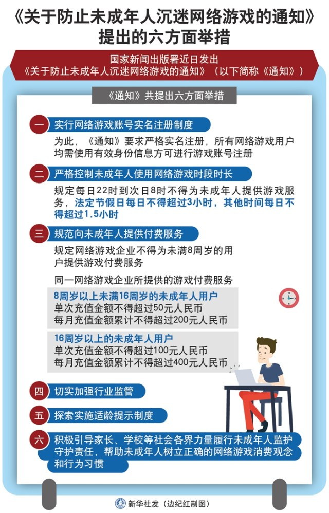 six regulations for minors regarding online games in china