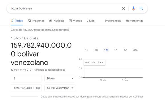 Bitcoin a Bolívares